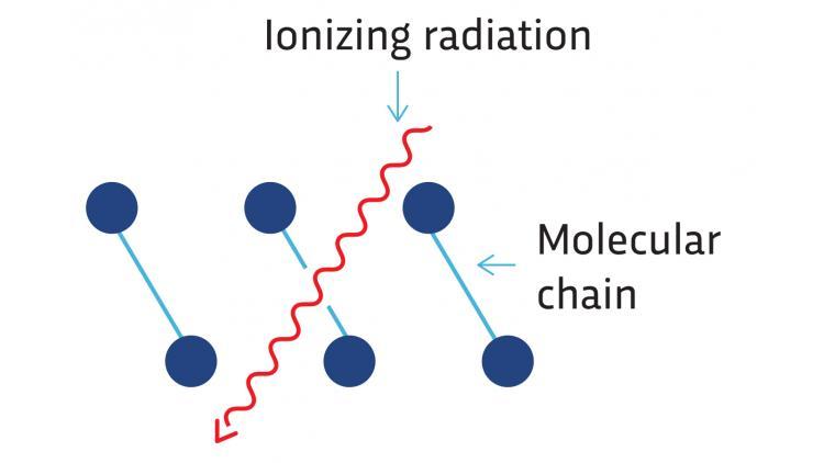 医疗器械包装常见灭菌方式之辐射灭菌