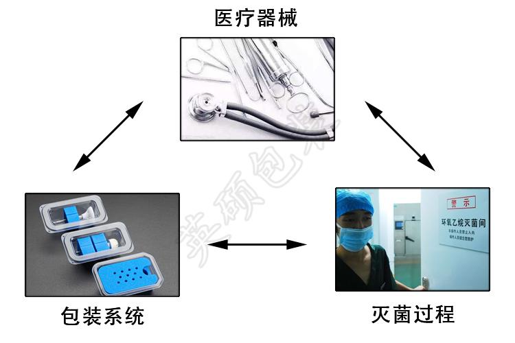 医疗器械包装设计中的铁三角