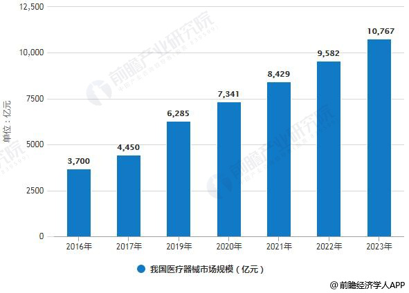 2019年中国医疗器械行业及医疗器械包装行业分析